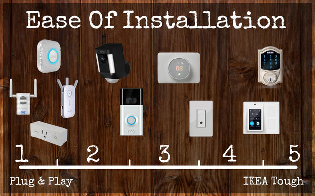 Smart Home Installation Difficulty